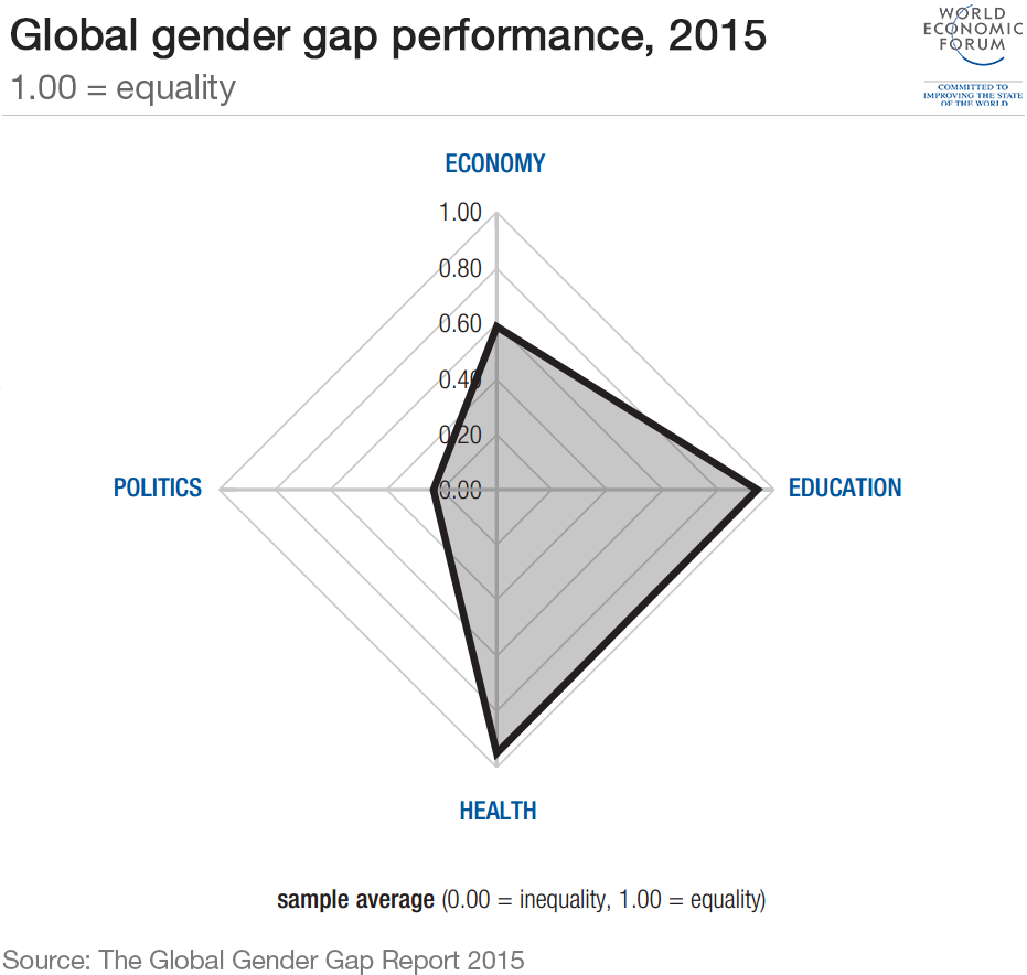 global-gender-gap-performance-2015