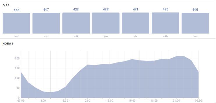 informe-facebook-fans-horas